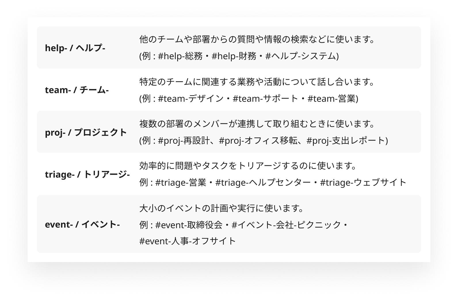 Slack のチャンネル名に付ける効果的なプレフィックスの例
