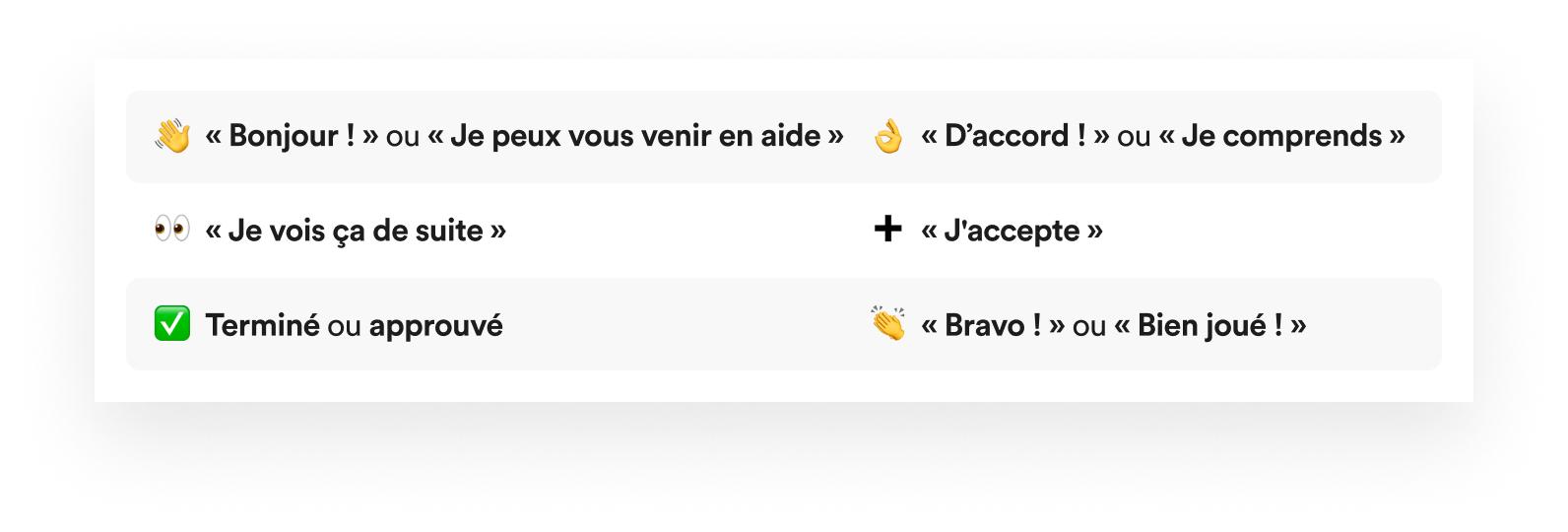 Exemple d'emploi d'émojis communs dans Slack avec leur signification