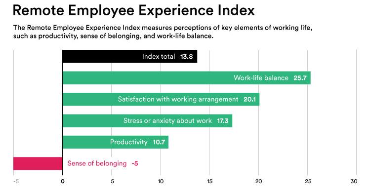 Ergebnisse des Erfahrungsindex von Mitarbeiterinnen und Mitarbeitern im Home-Office