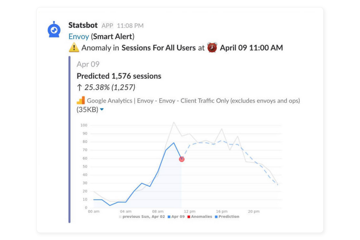 Statsbot integration screenshot
